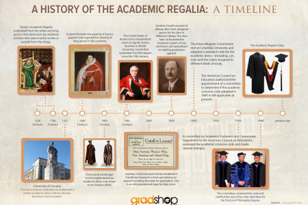 A History of Academic Regalia: A Timeline Infographic