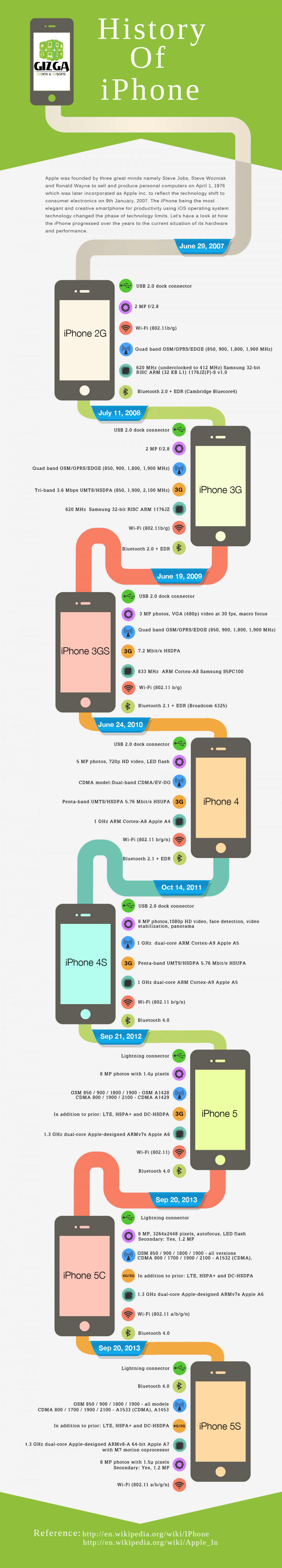 History Of Apple iPhone | Visual.ly