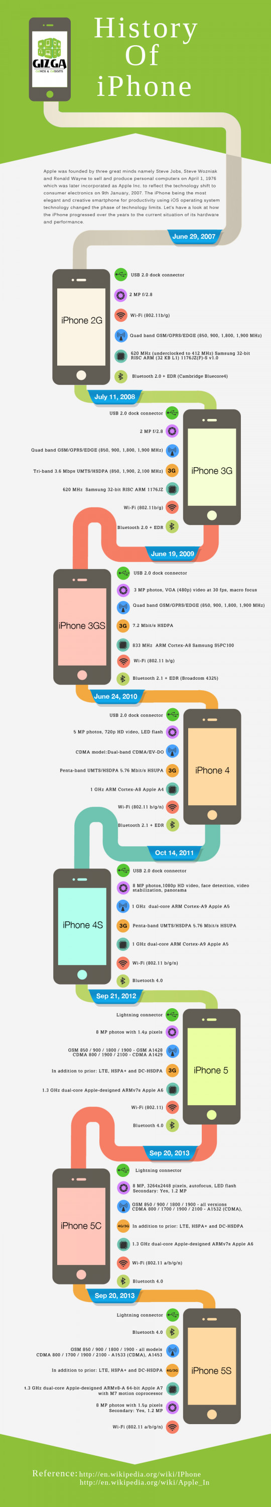 History Of Apple iPhone