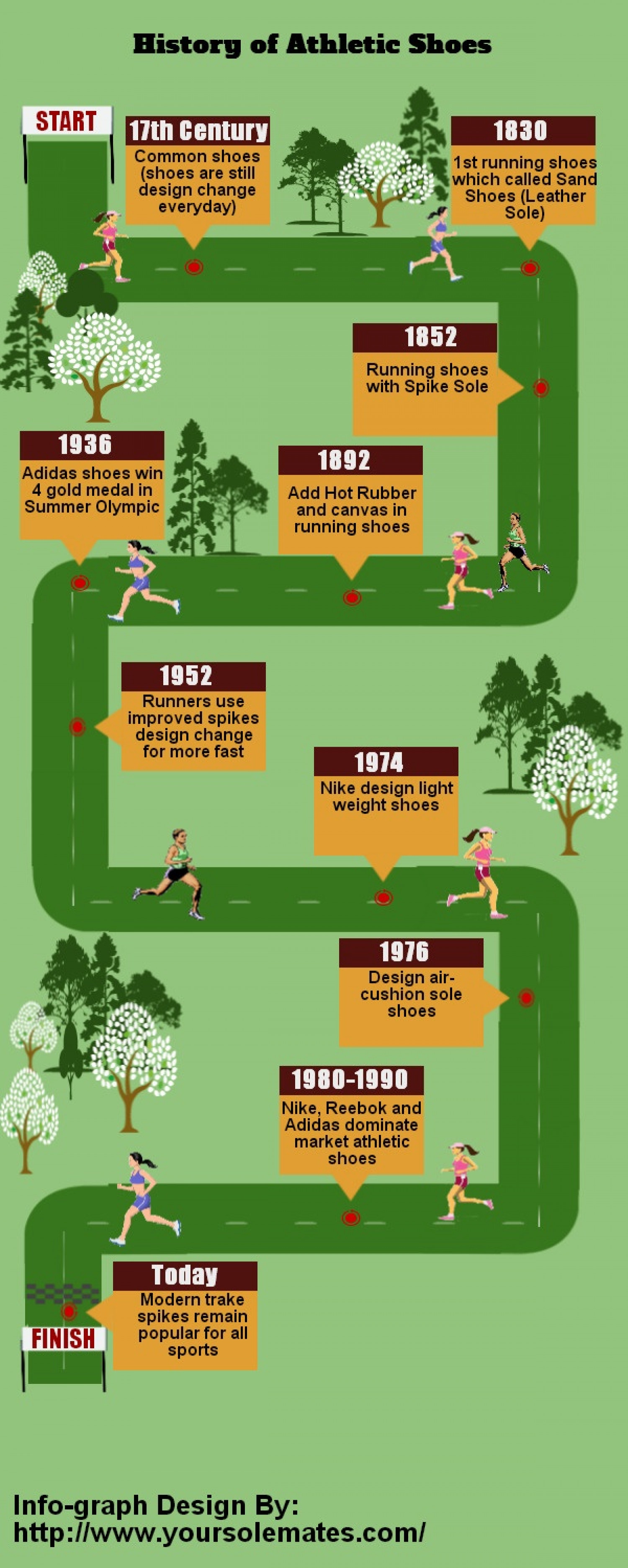 History of Athletic Shoes Infographic