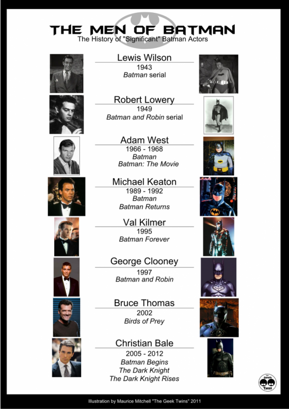 History of Batman actors