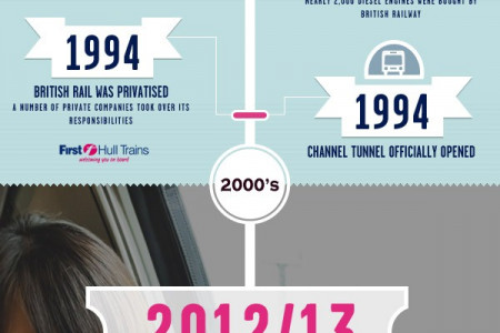 History of British Train Travel Infographic