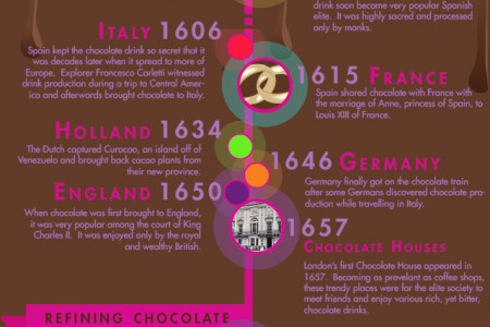 History of Chocolate Infographic