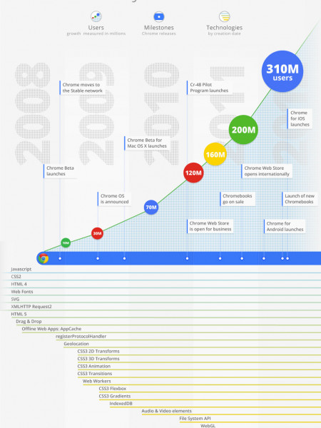 History of Chrome Infographic
