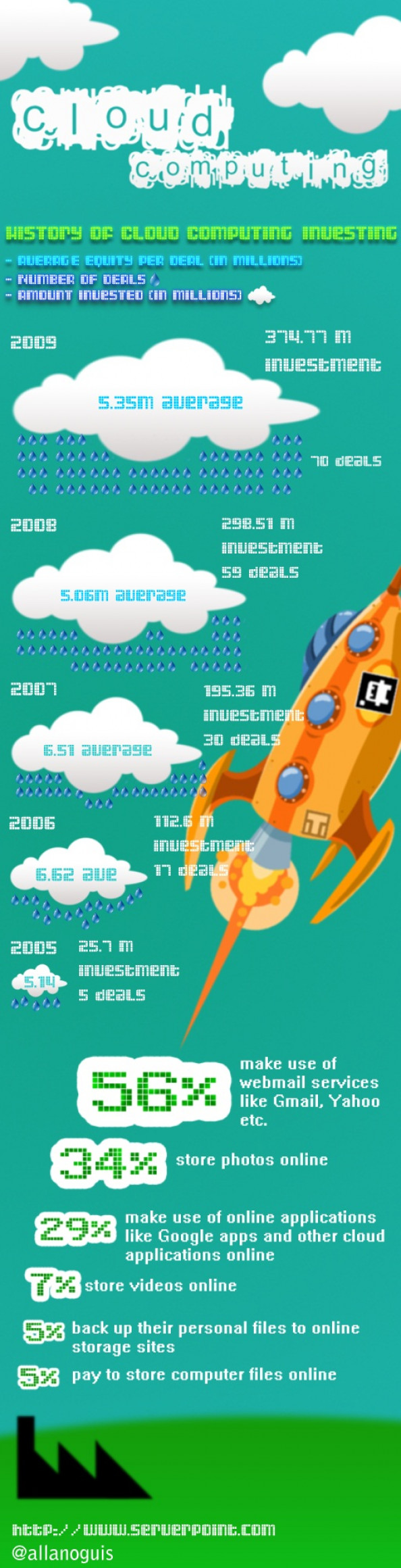 History of Cloud Computing Investing Infographic