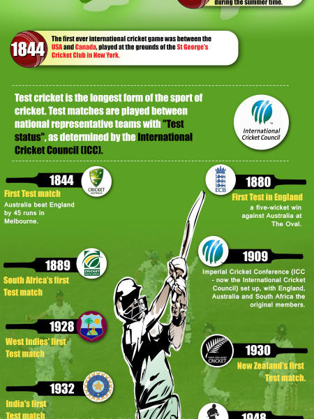 History of Cricket Infographic