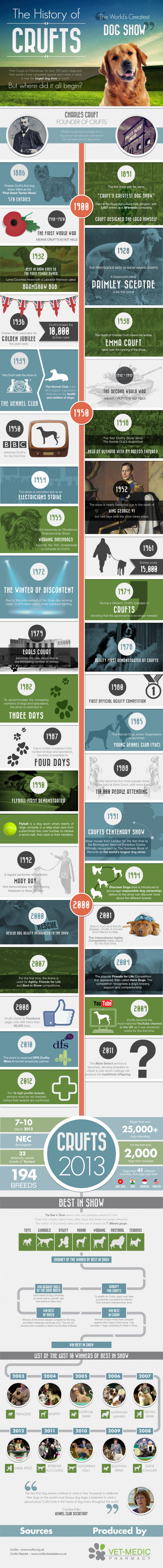 History Of Crufts - Where Did It All Begin?