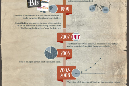 History of Distance Education Infographic