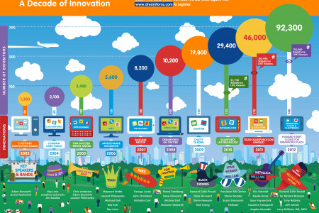 History of Dreamforce Infographic