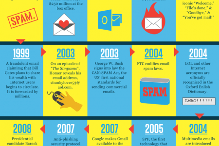 History of Email- Celebrating 44 years of email Infographic