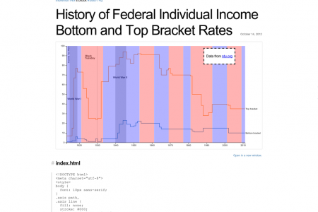 History of Federal Individual Income Bottom and Top Bracket Rates Infographic
