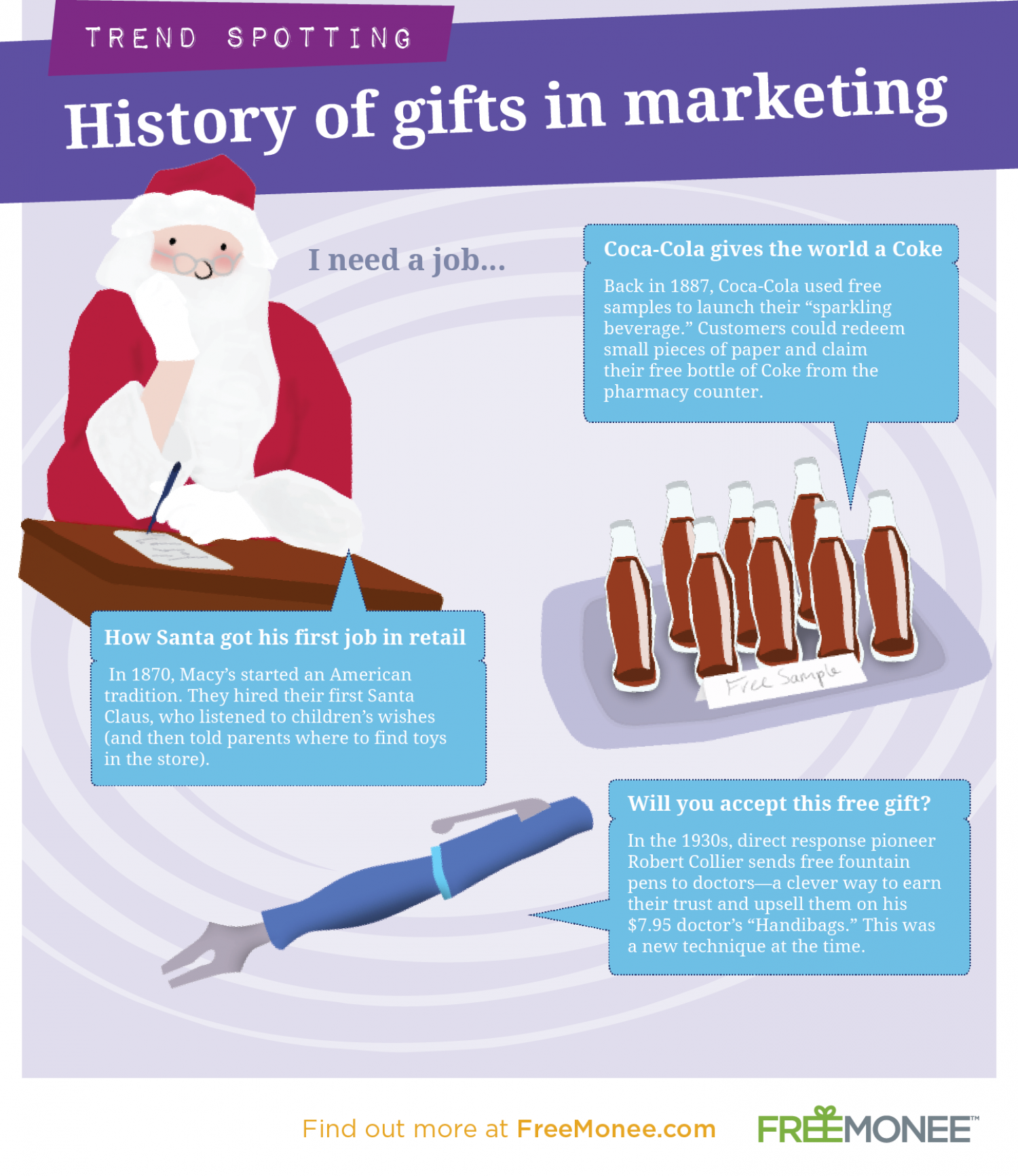 History of Gifts in Marketing Infographic