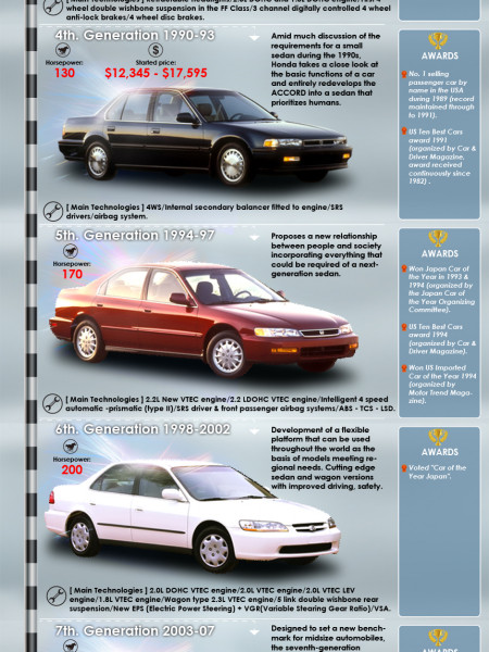 History of Honda Accord Infographic