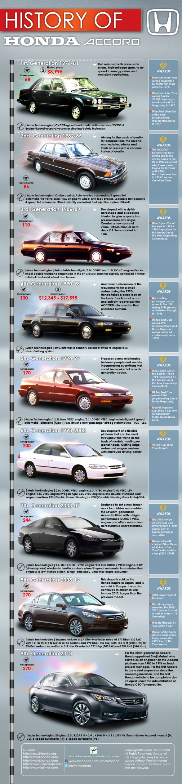 History of Honda Accord
