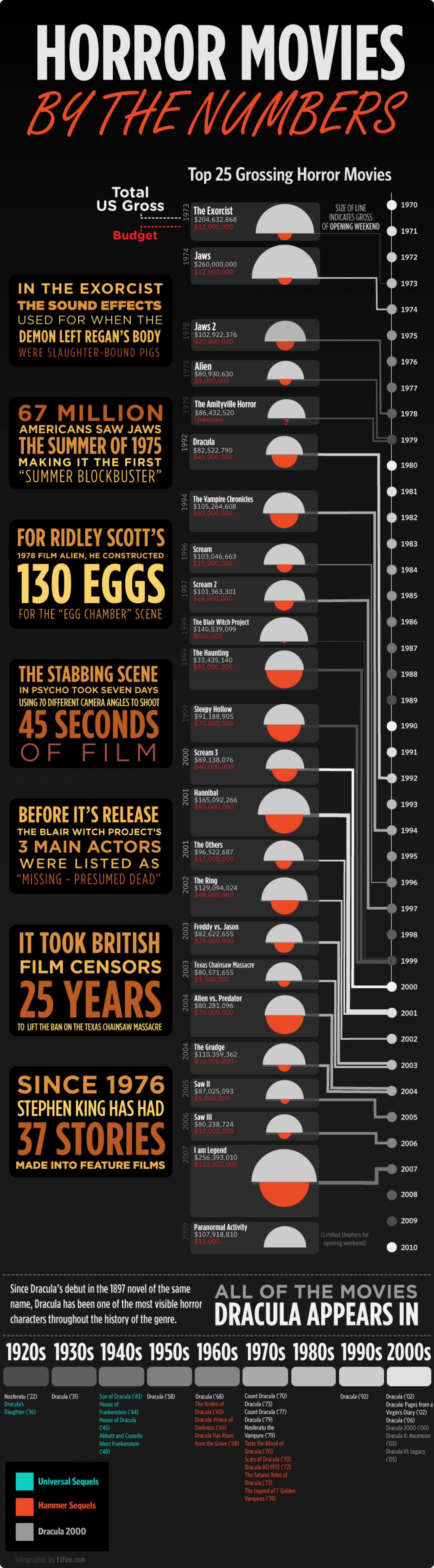 History of Horror Movies By the Numbers Infographic