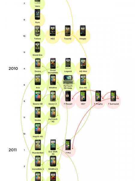 History of HTC Phones Infographic