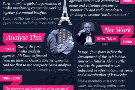 History of Media Monitoring Infographic