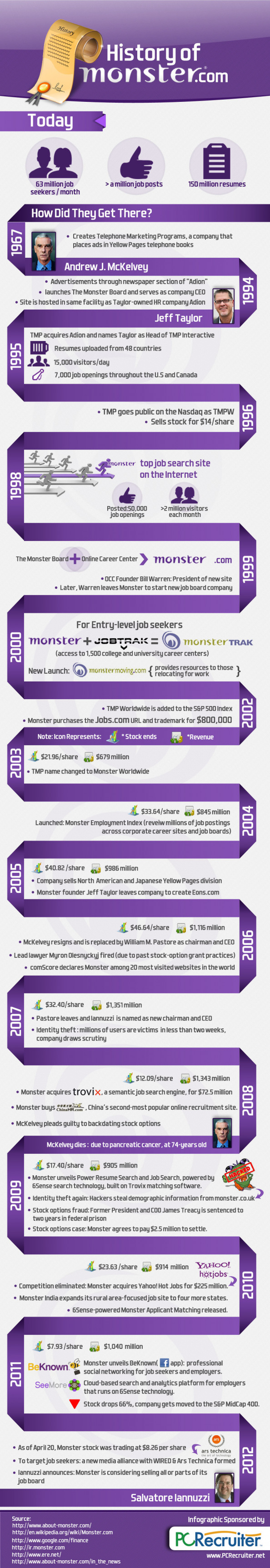 History of Monster.com 1967 - 2012 Infographic