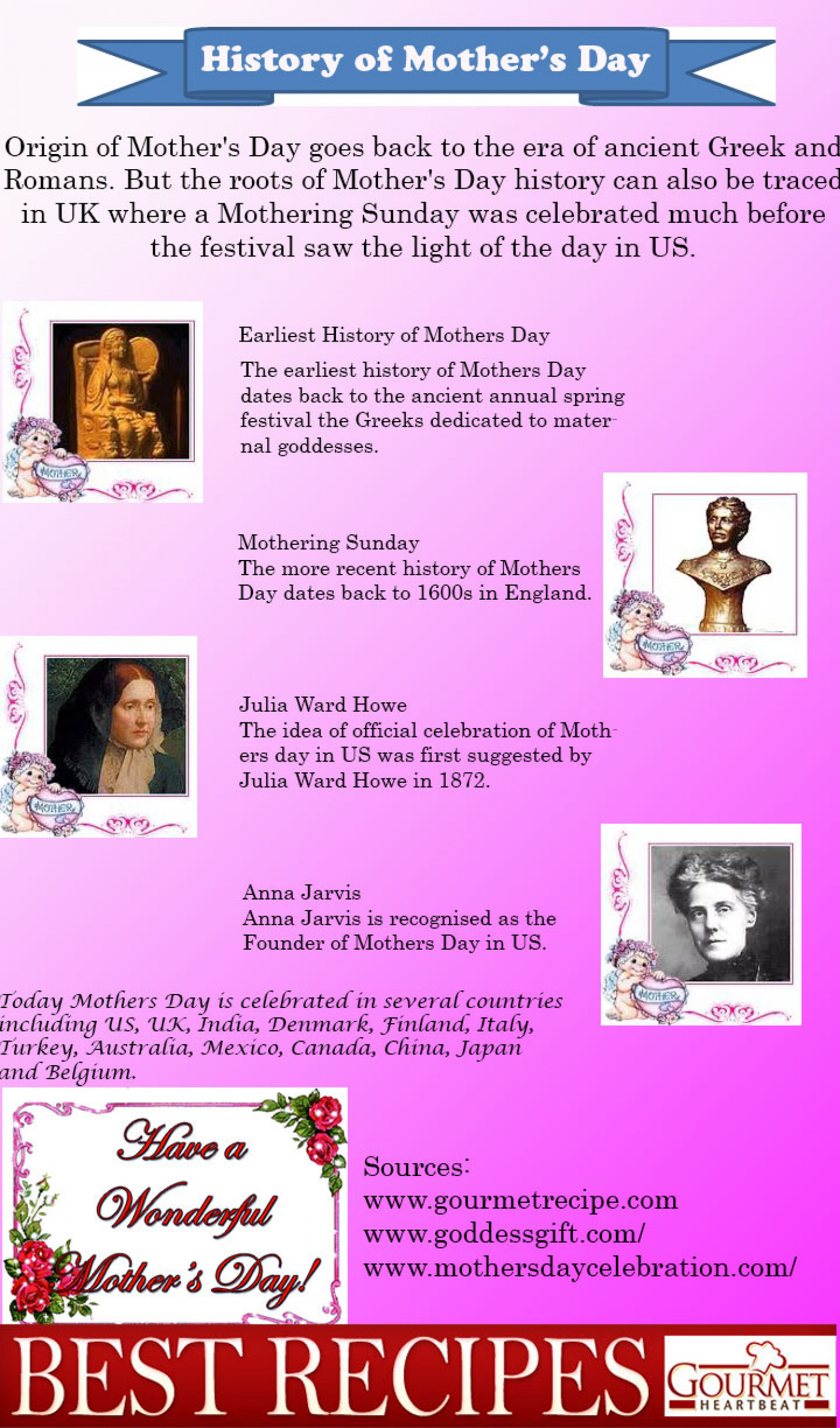 History of Mother's Day Infographic