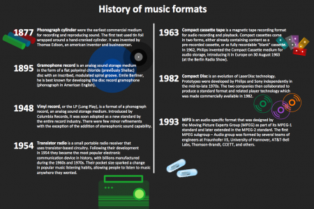 History of Music formats  Infographic
