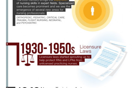 History of Nursing Infographic