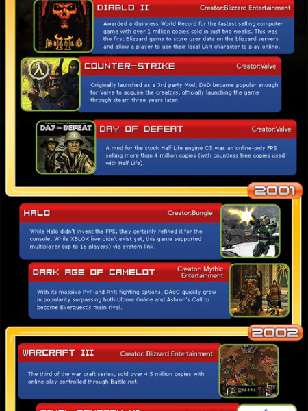 History of Online Gaming Infographic