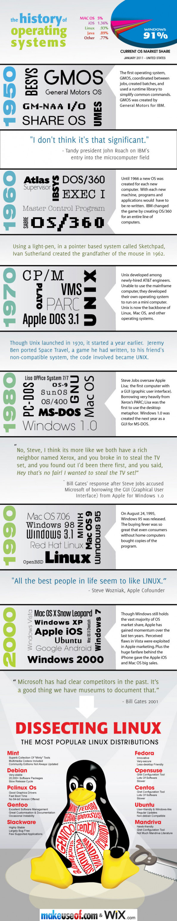 History of Operating Systems Infographic