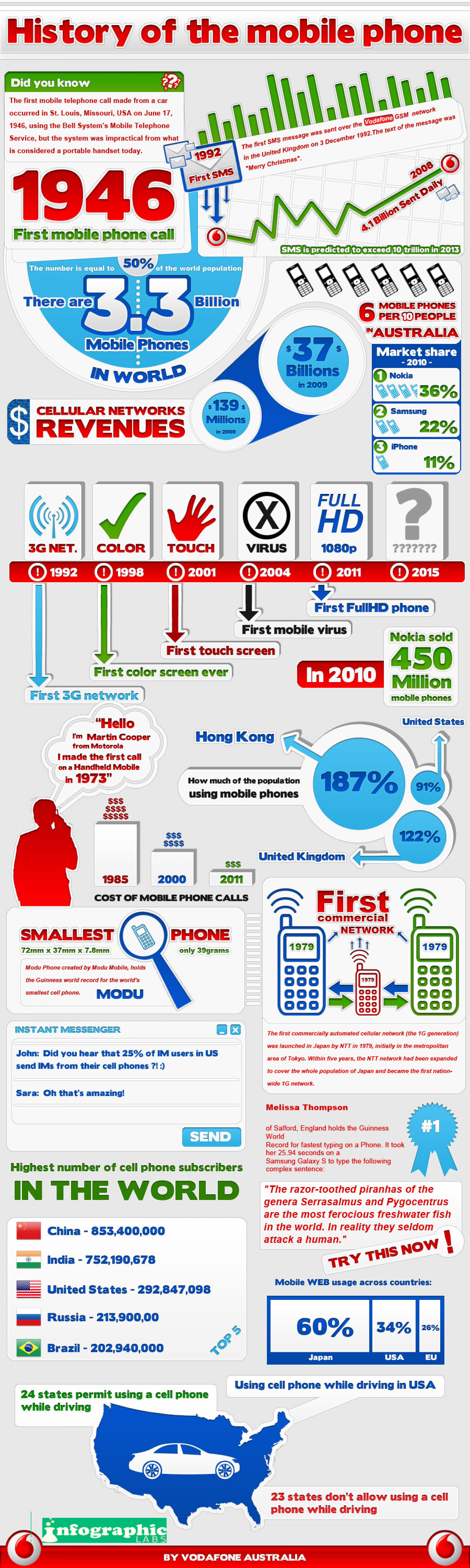 History of Phones Infographic
