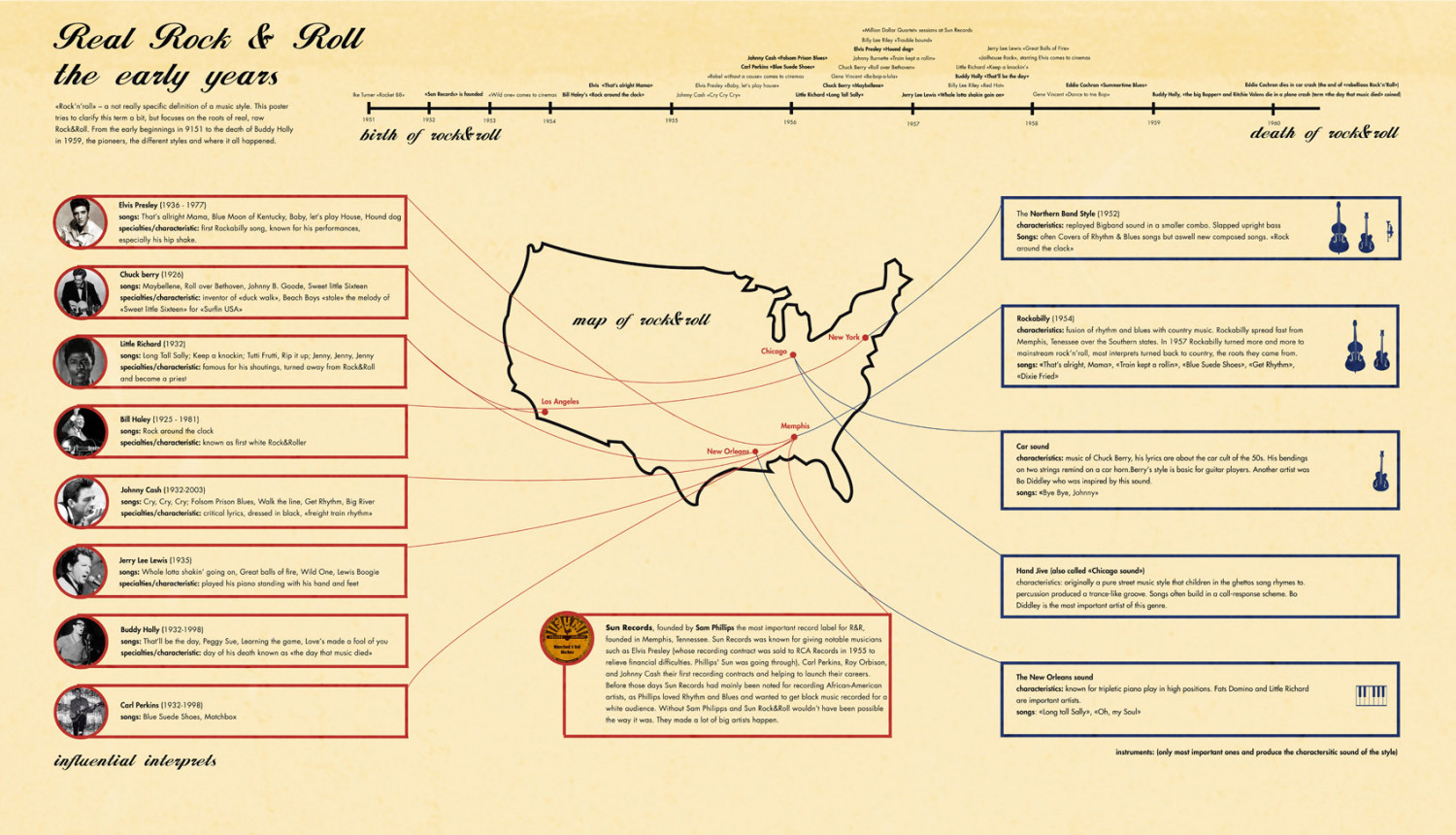 history of rock'n'roll Infographic