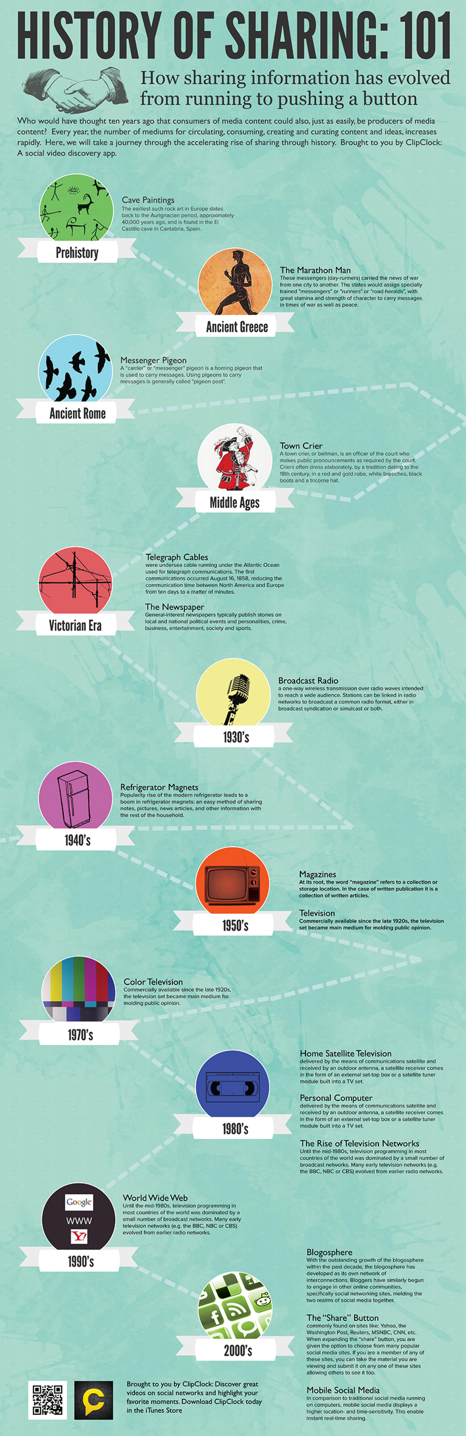 History of Sharing:101 Infographic
