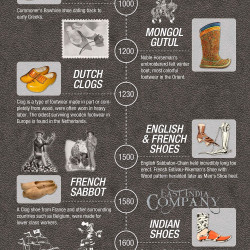 history-of-shoes--a-timeline-infographic_5291cd4ed65f7_w250_h250.jpg