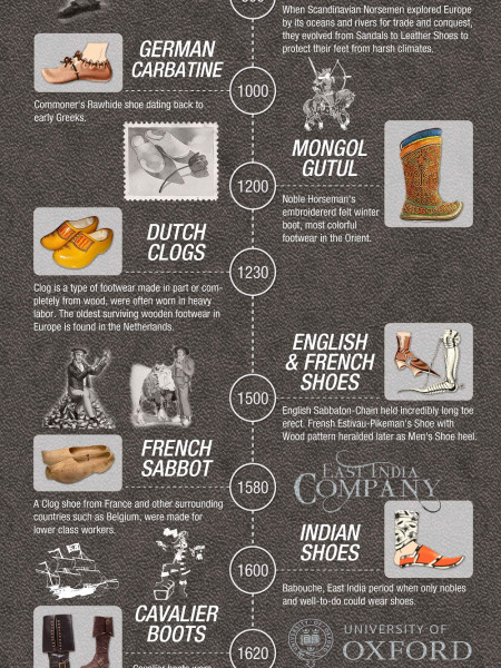 History of Shoes - a Timeline Infographic Infographic