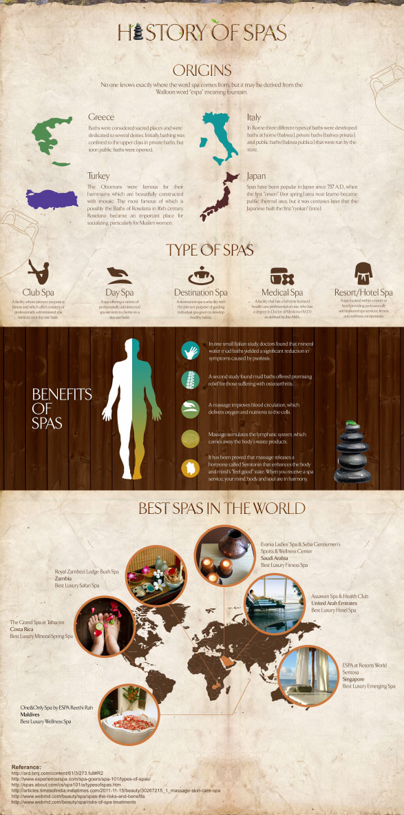Lifestyle: History of Spas