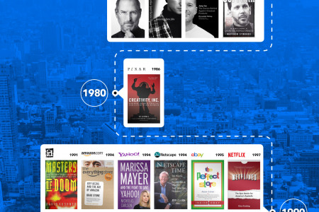 History of success to inspire your business Infographic
