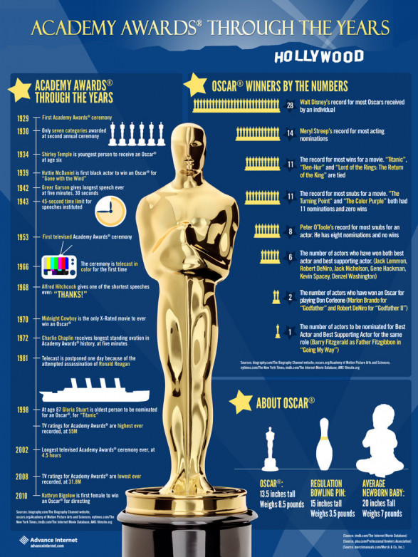 Infographic Ideas zerohedge infographic : The Thinking, Drinking, And Tweeting Man's Guide To The Oscars ...
