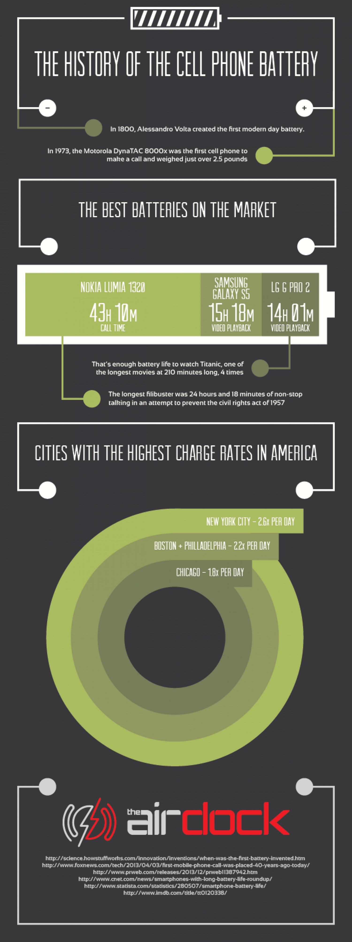 History of the Cell Phone Battery Infographic