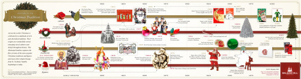 History of the Christmas Tradition