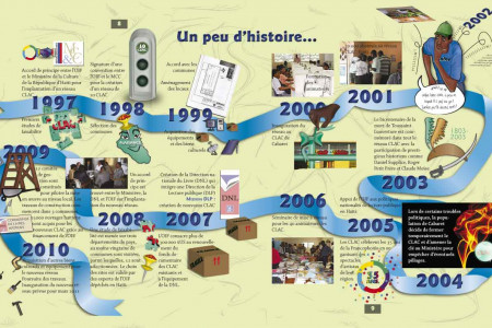 History of the CLAC (Centre de lecture et d'animation culturelle) in Haiti Infographic