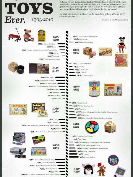 History of the Hottest Holiday Toys Ever Infographic