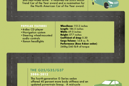 History of the Infiniti G Series Infographic