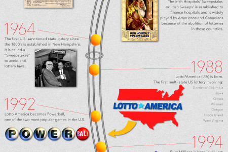 History of the Lottery Infographic