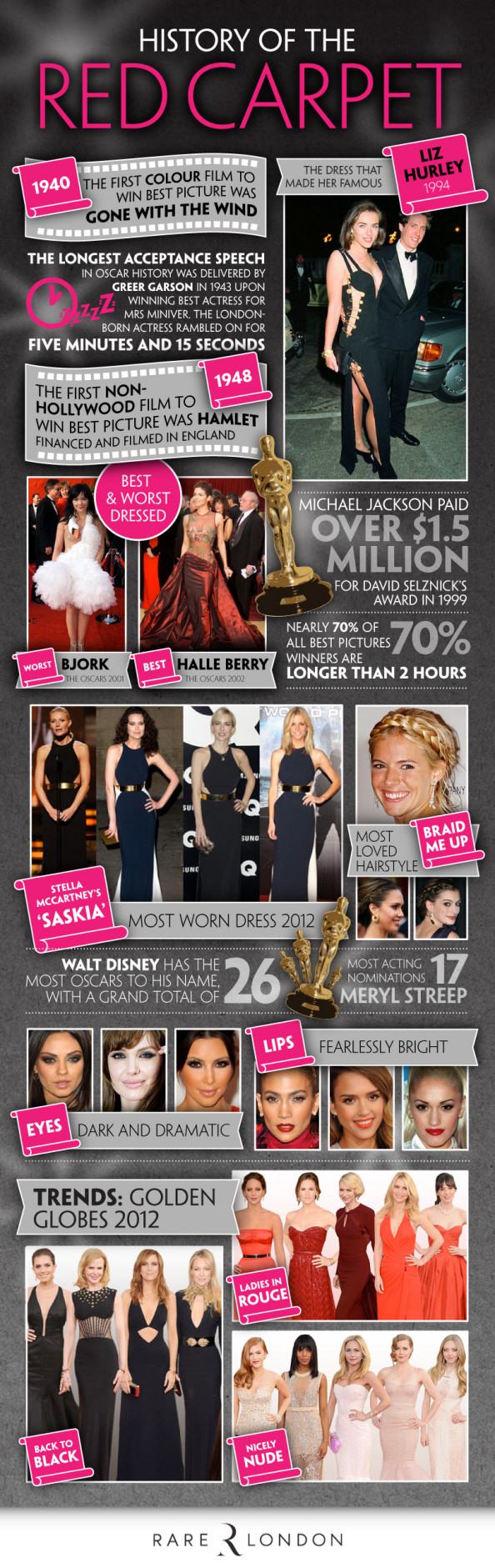 History of The Red Carpet Infographic