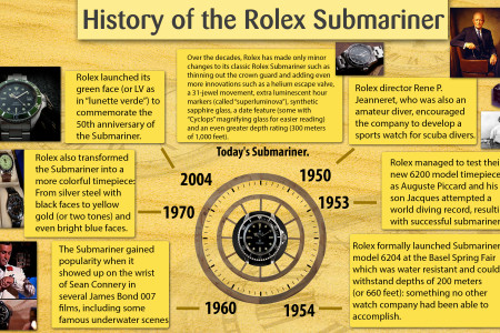 History of The Rolex Submariner Watch Infographic