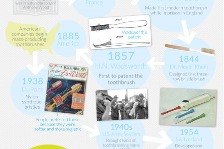 History of the Toothbrush Infographic