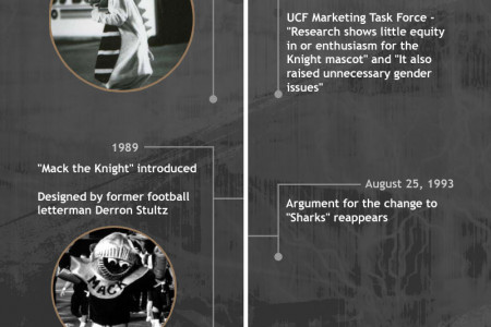 History of the UCF Mascot Infographic