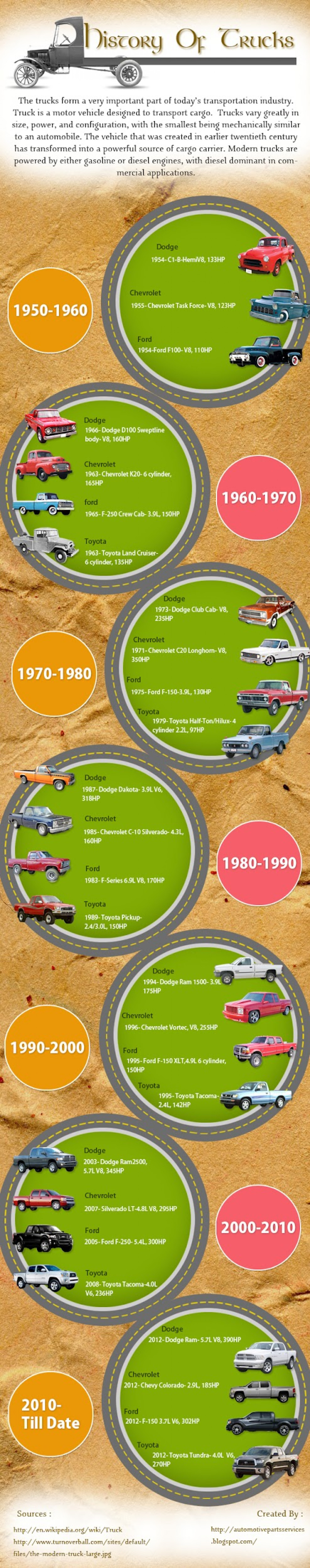 History Of Trucks [Infographic] Infographic