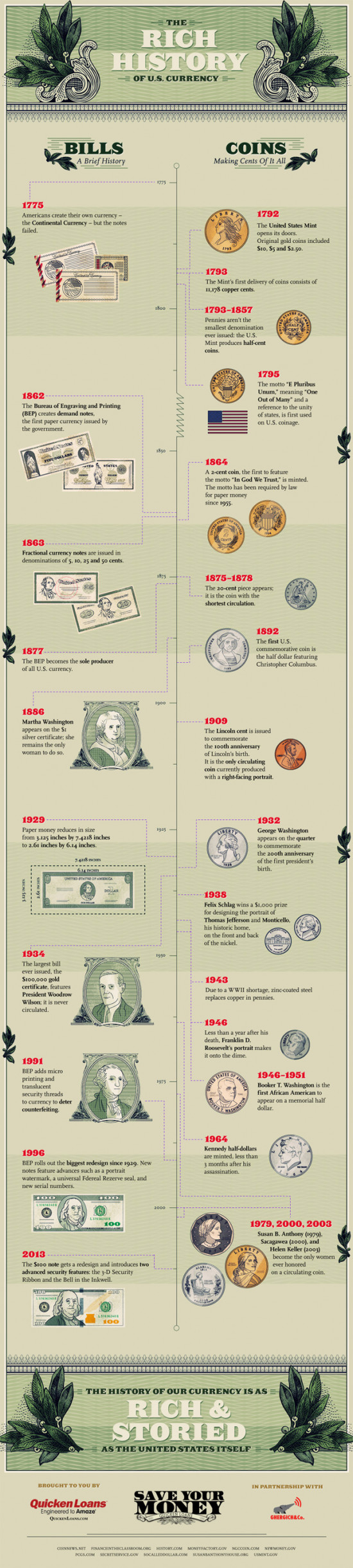 History of U.S. Money
