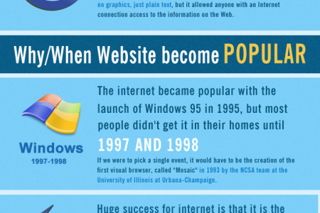 History of Websites Infographic