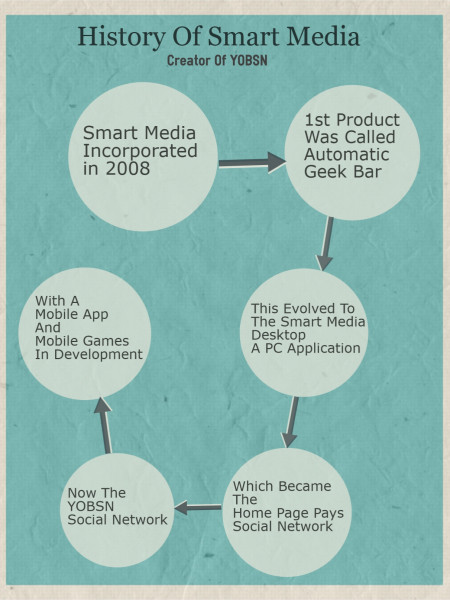 History Of YOBSN And Smart Media Infographic