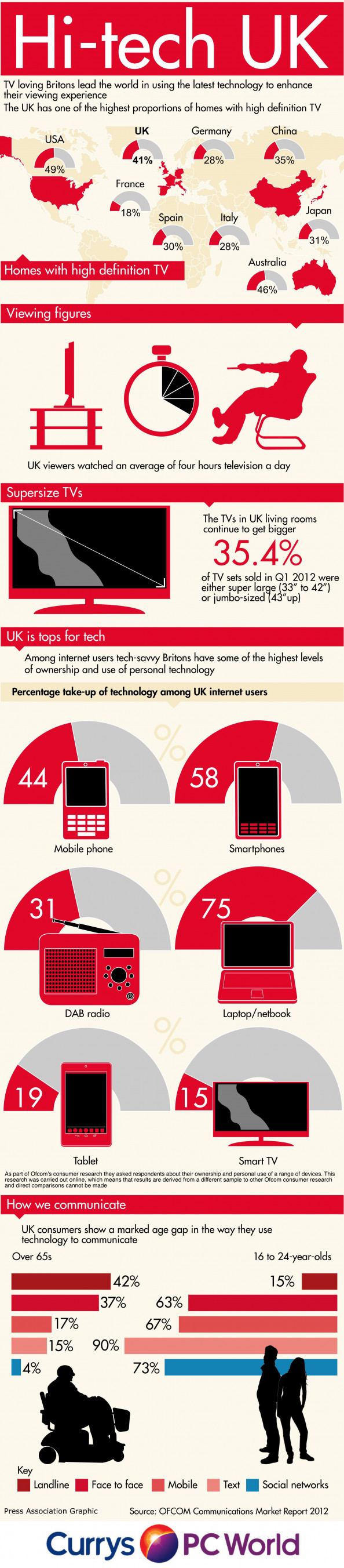 Hi-tech UK Infographic